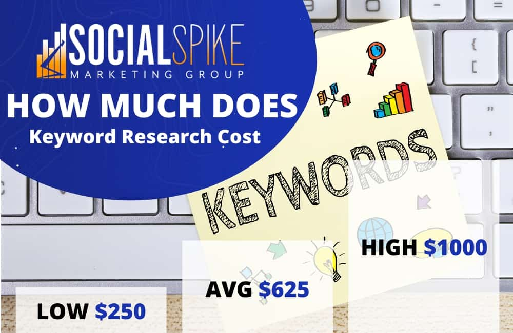 how much does keyword research cost seo
