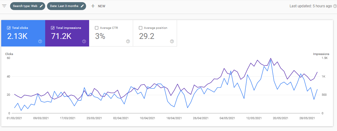Landscaping SEO Clicks & Impression Results